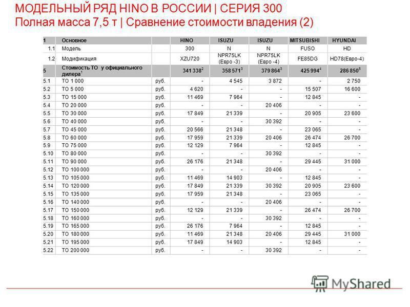 МОДЕЛЬНЫЙ РЯД HINO В РОССИИ | СЕРИЯ 300 Полная масса 7,5 т | Сравнение стоимости владения (2) 1ОсновноеHINOISUZU MITSUBISHIHYUNDAI 1.1Модель 300NNFUSOHD 1.2Модификация XZU720 NPR75LK (Евро -3) NPR75LK (Евро -4) FE85DGHD78(Евро-4) 5 Стоимость ТО у офи