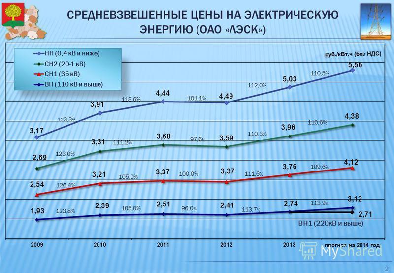 СРЕДНЕВЗВЕШЕННЫЕ ЦЕНЫ НА ЭЛЕКТРИЧЕСКУЮ ЭНЕРГИЮ (ОАО «ЛЭСК») 2