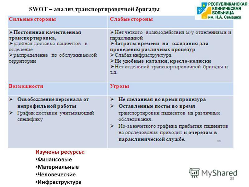 SWOT – анализ транспортировочной бригады 23 Изучены ресурсы: Финансовые Материальные Человеческие Инфраструктура