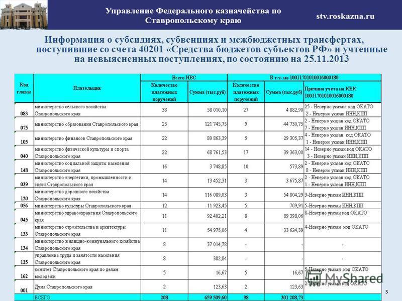Информация о субсидиях, субвенциях и межбюджетных трансфертах, поступившие со счета 40201 «Средства бюджетов субъектов РФ» и учтенные на невыясненных поступлениях, по состоянию на 25.11.2013 3