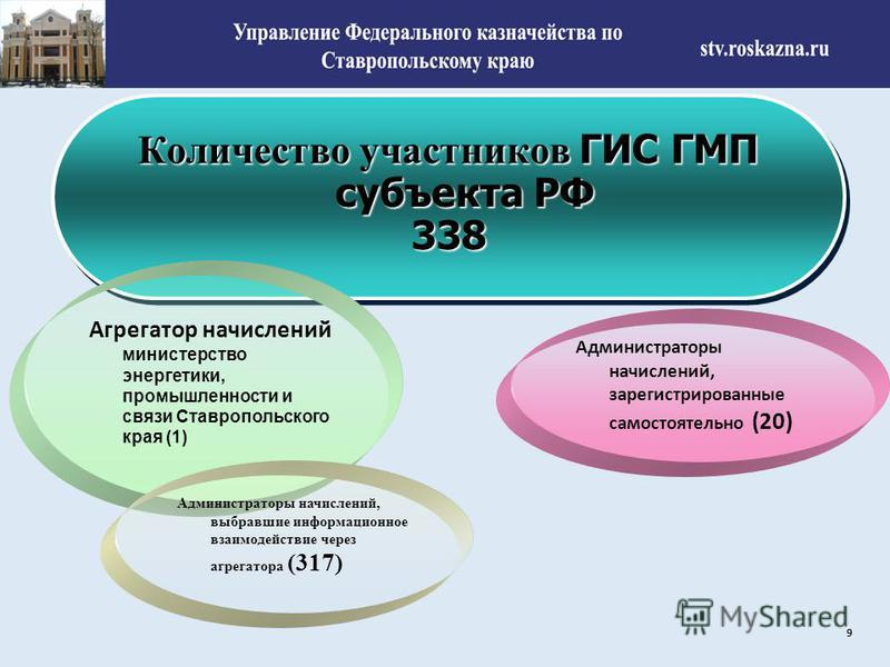 Количество участников ГИС ГМП субъекта РФ 338 338 9 Агрегатор начислений министерство энергетики, промышленности и связи Ставропольского края (1) Администраторы начислений, выбравшие информационное взаимодействие через агрегатора (317) Администраторы