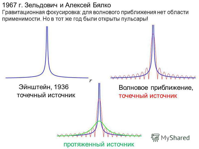 1967 г. Зельдович и Алексей Бялко Гравитационная фокусировка: для волнового приближения нет области применимости. Но в тот же год были открыты пульсары! Эйнштейн, 1936 точечный источник Волновое приближение, точечный источник протяженный источник