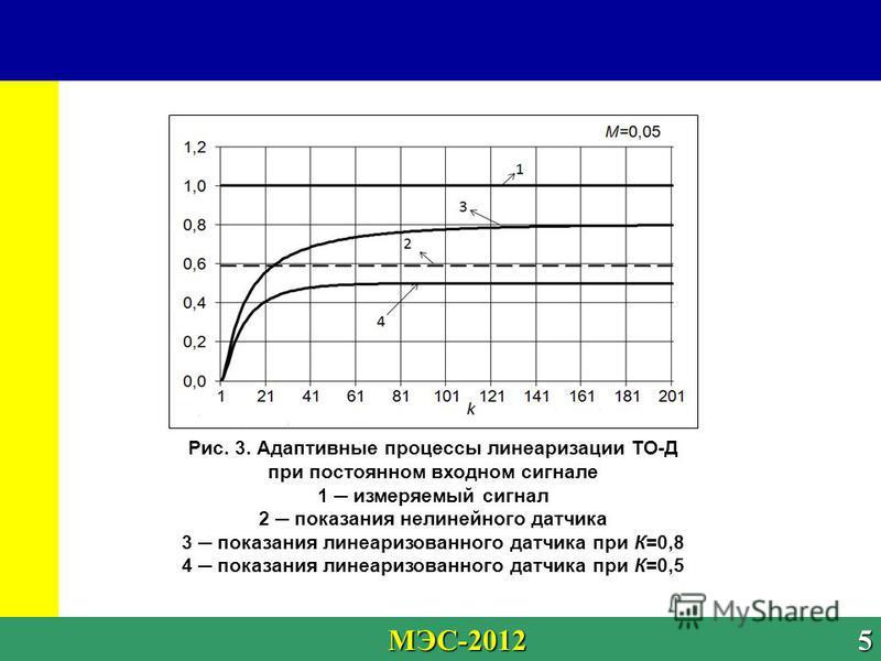 5 University МЭС-2012 5 МЭС-2012 5 Рис. 3. Адаптивные процессы линеаризации ТО-Д при постоянном входном сигнале 1 измеряемый сигнал 2 показания нелинейного датчика 3 показания линеаризованного датчика при К=0,8 4 показания линеаризованного датчика пр