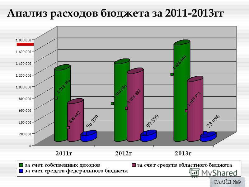 Анализ расходов бюджета за 2011-2013 гг СЛАЙД 9