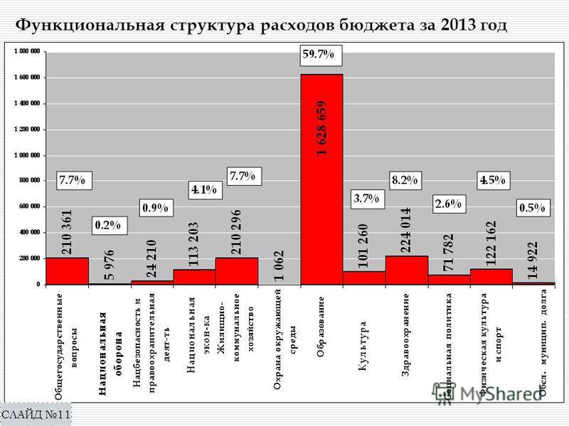 Функциональная структура расходов бюджета за 2013 год СЛАЙД 11