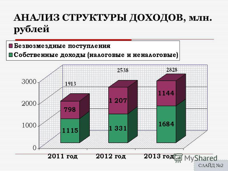 АНАЛИЗ СТРУКТУРЫ ДОХОДОВ, млн. рублей СЛАЙД 2