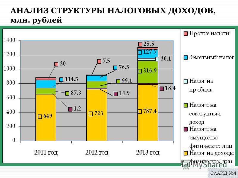 АНАЛИЗ СТРУКТУРЫ НАЛОГОВЫХ ДОХОДОВ, млн. рублей СЛАЙД 4