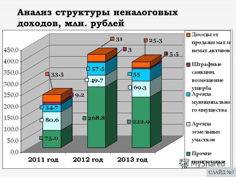 Анализ структуры неналоговых доходов, млн. рублей СЛАЙД 7