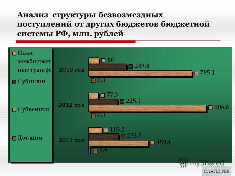 Анализ структуры безвозмездных поступлений от других бюджетов бюджетной системы РФ, млн. рублей СЛАЙД 8