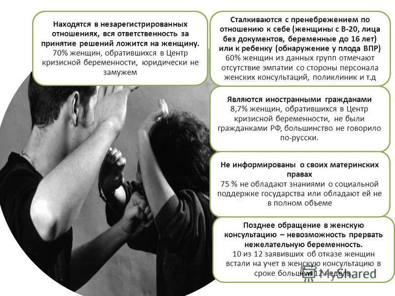 Являются иностранными гражданами 8,7% женщин, обратившихся в Центр кризисной беременности, не были гражданками РФ, большинство не говорило по-русски. Позднее обращение в женскую консультацию – невозможность прервать нежелательную беременность. 10 из