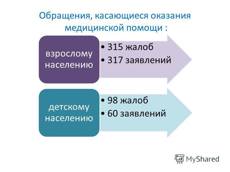 Обращения, касающиеся оказания медицинской помощи : 315 жалоб 317 заявлений взрослому населению 98 жалоб 60 заявлений детскому населению