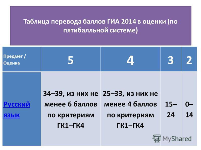 Таблица перевода баллов ГИА 2014 в оценки (по пятибалльной системе) Предмет / Оценка 5 4 32 Русский язык 34–39, из них не менее 6 баллов по критериям ГК1–ГК4 25–33, из них не менее 4 баллов по критериям ГК1–ГК4 15– 24 0– 14