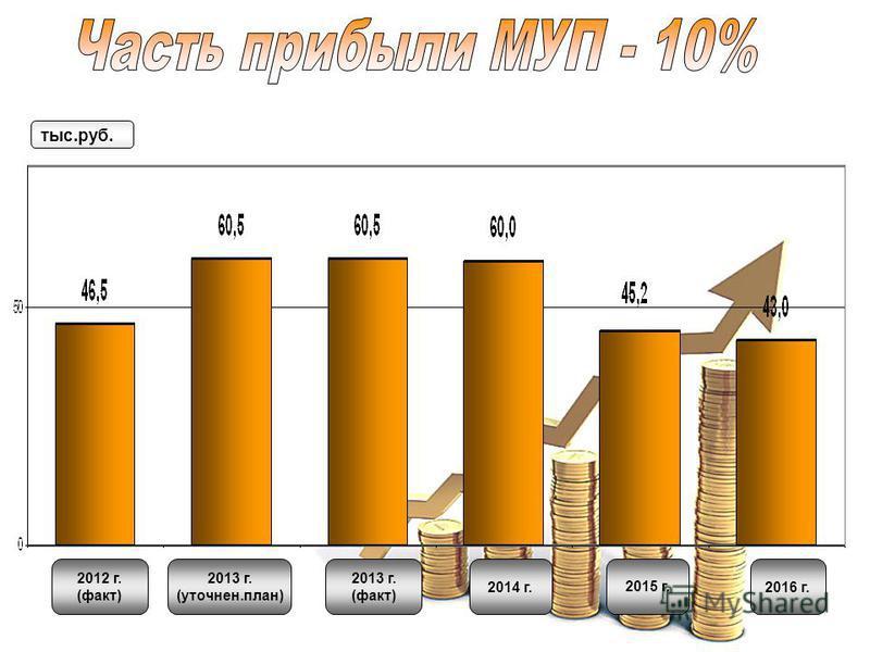 2012 г. (факт) 2013 г. (уточнен.план) 2013 г. (факт) 2014 г.2015 г.2016 г. тыс.руб.