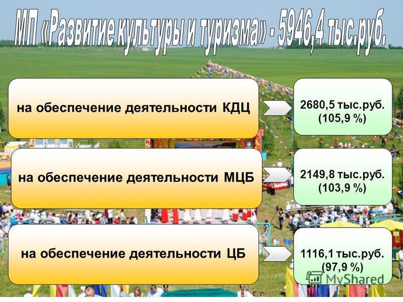 на обеспечение деятельности КДЦ 2680,5 тыс.руб. (105,9 %) на обеспечение деятельности МЦБ на обеспечение деятельности ЦБ 2149,8 тыс.руб. (103,9 %) 1116,1 тыс.руб. (97,9 %)