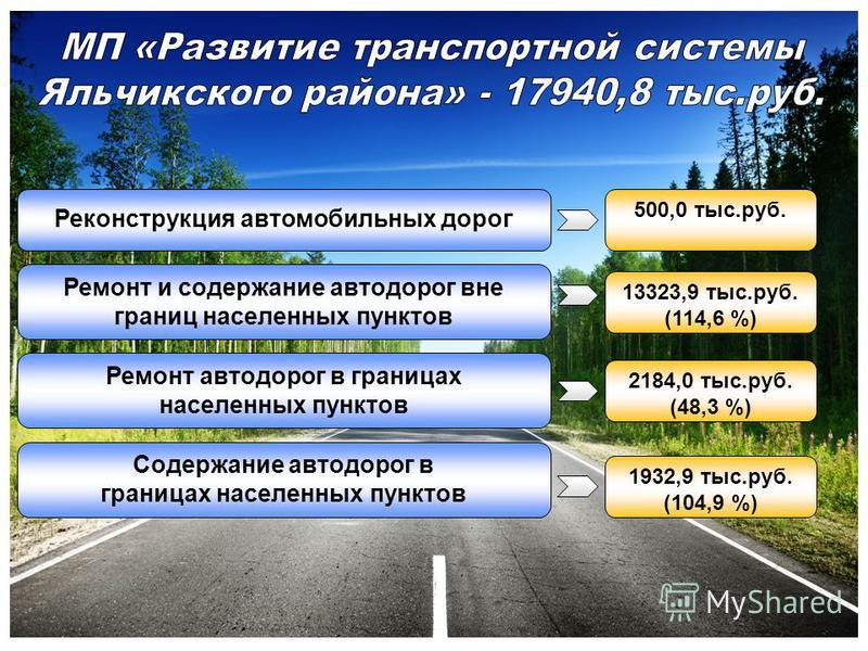 Реконструкция автомобильных дорог Ремонт и содержание автодорог вне границ населенных пунктов Ремонт автодорог в границах населенных пунктов Содержание автодорог в границах населенных пунктов 500,0 тыс.руб. 13323,9 тыс.руб. (114,6 %) 2184,0 тыс.руб.