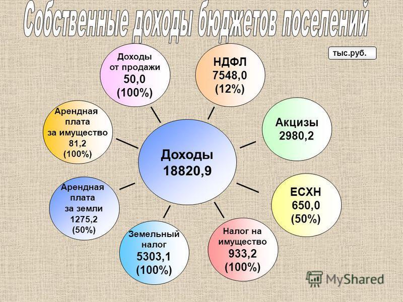 Доходы 18820,9 тыс.руб. Арендная плата за земли 1275,2 (50%) ЕСХН 650,0 (50%) Земельный налог 5303,1 (100%) Налог на имущество 933,2 (100%) Арендная плата за имущество 81,2 (100%) НДФЛ 7548,0 (12%) Доходы от продажи 50,0 (100%) Акцизы 2980,2