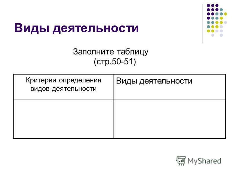 Виды деятельности Заполните таблицу (стр.50-51) Критерии определения видов деятельности Виды деятельности