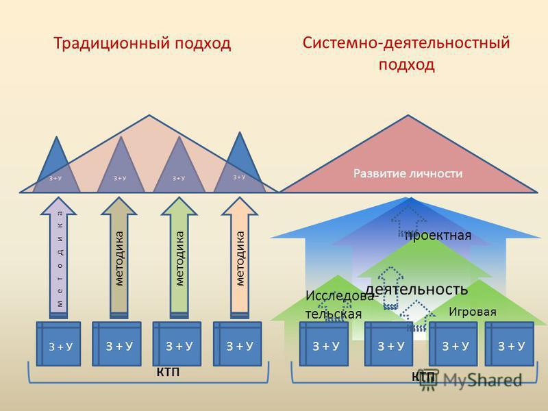 З + У методика З + У Развитие личности Традиционный подход Системно-деятельностный подход КТП проектная Игровая Исследова- тельская деятельность