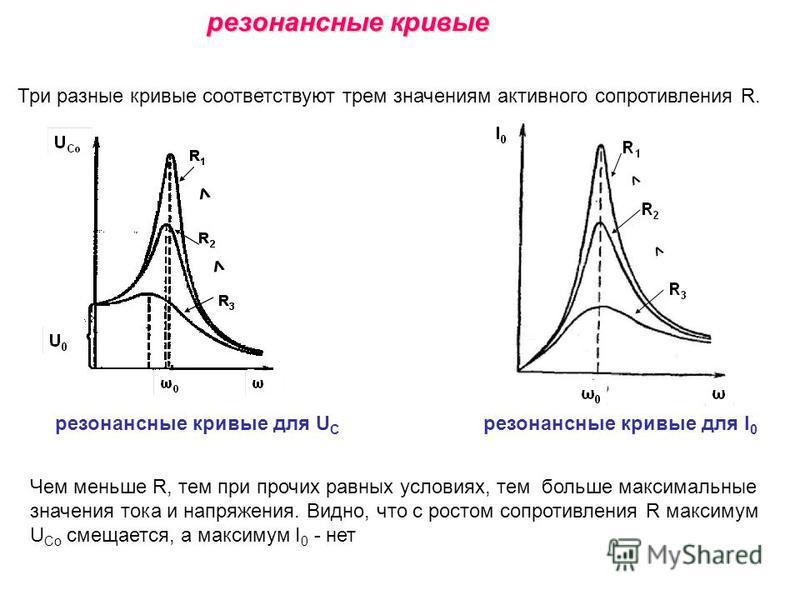 Три разные кривые соответствуют трем значениям активного сопротивления R. резонансные кривые резонансные кривые для U C резонансные кривые для I 0 Чем меньше R, тем при прочих равных условиях, тем больше максимальные значения тока и напряжения. Видно
