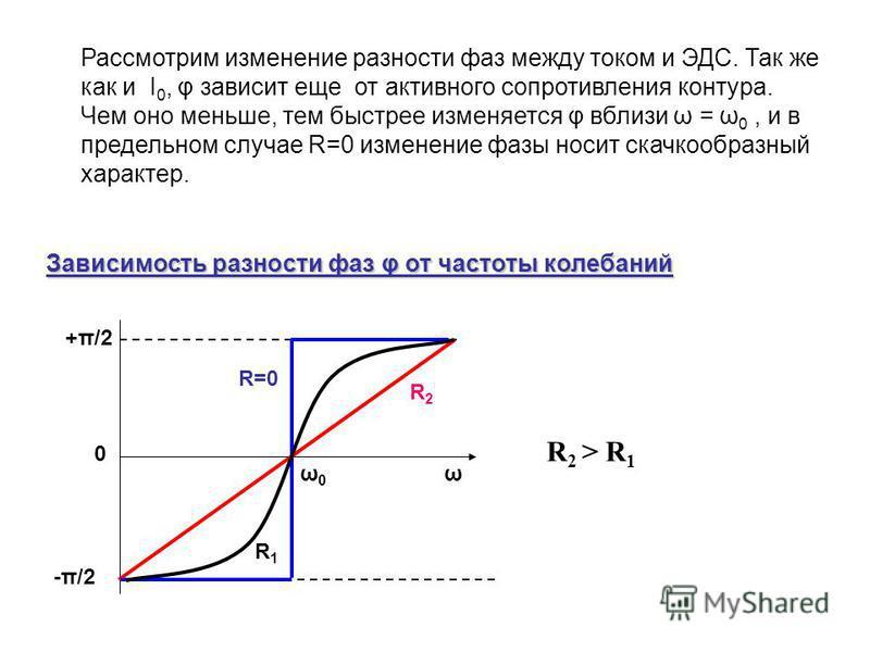 Рассмотрим изменение разности фаз между током и ЭДС. Так же как и I 0, φ зависит еще от активного сопротивления контура. Чем оно меньше, тем быстрее изменяется φ вблизи ω = ω 0, и в предельном случае R=0 изменение фазы носит скачкообразный характер.