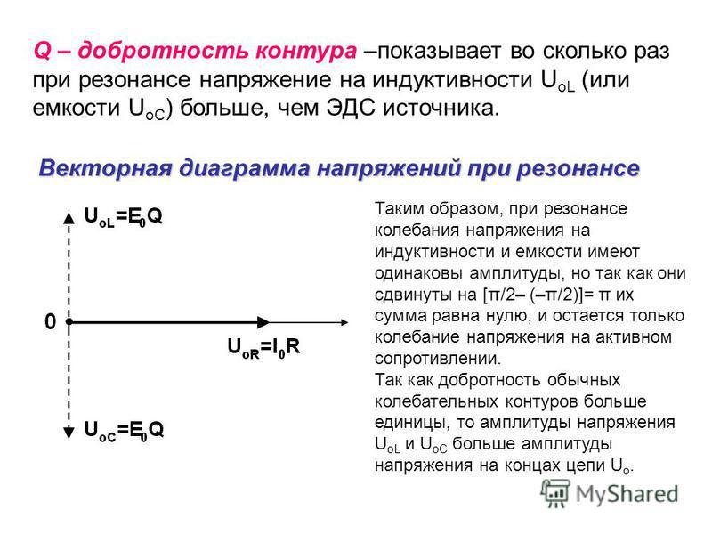 Q – добротность контура –показывает во сколько раз при резонансе напряжение на индуктивности U oL (или емкости U oC ) больше, чем ЭДС источника. Векторная диаграмма напряжений при резонансе Таким образом, при резонансе колебания напряжения на индукти