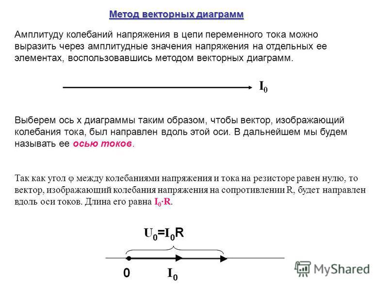 Амплитуду колебаний напряжения в цепи переменного тока можно выразить через амплитудные значения напряжения на отдельных ее элементах, воспользовавшись методом векторных диаграмм. Выберем ось х диаграммы таким образом, чтобы вектор, изображающий коле