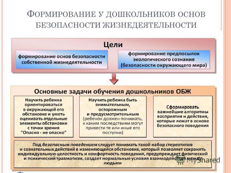 Ф ОРМИРОВАНИЕ У ДОШКОЛЬНИКОВ ОСНОВ БЕЗОПАСНОСТИ ЖИЗНЕДЕЯТЕЛЬНОСТИ