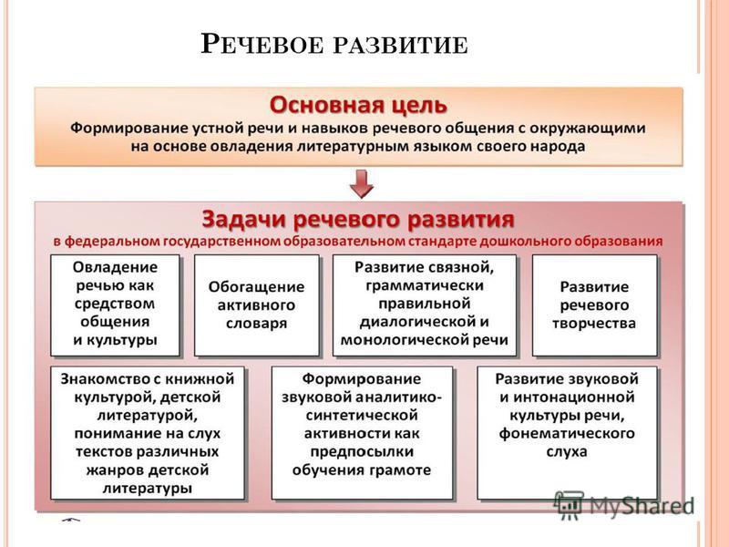 Р ЕЧЕВОЕ РАЗВИТИЕ