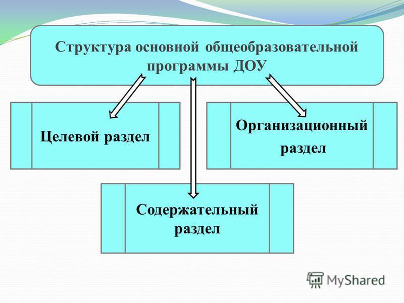Структура основной общеобразовательной программы ДОУ Целевой раздел Содержательный раздел Организационный раздел