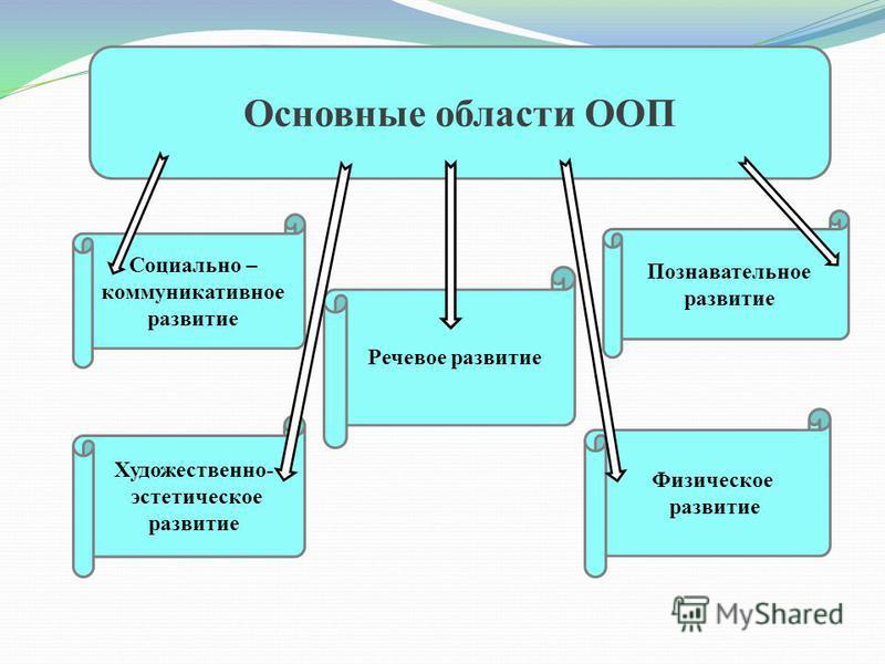 Основные области ООП Социально – коммуникативное развитие Речевое развитие Художественно- эстетическое развитие Физическое развитие Познавательное развитие