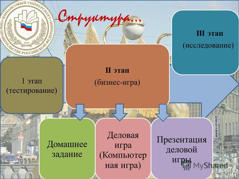1 этап (тестирование) II этап (бизнес-игра) Домашнее задание Деловая игра (Компьютер ная игра) Презентация деловой игры III этап (исследование)