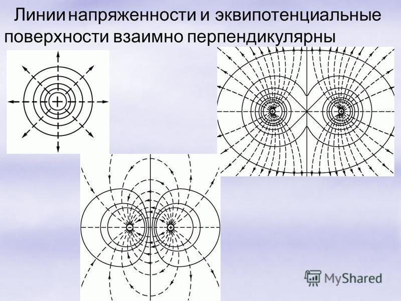 Линии напряженности и эквипотенциальные поверхности взаимно перпендикулярны