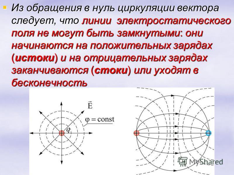 Из обращения в нуль циркуляции вектора следует, что линии электростатического поля не могут быть замкнутыми: они начинаются на положительных зарядах (истоки) и на отрицательных зарядах заканчиваются (стоки) или уходят в бесконечность Из обращения в н