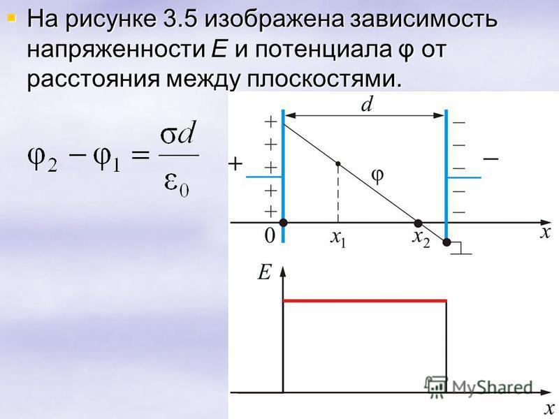 На рисунке 3.5 изображена зависимость напряженности E и потенциала φ от расстояния между плоскостями. На рисунке 3.5 изображена зависимость напряженности E и потенциала φ от расстояния между плоскостями.