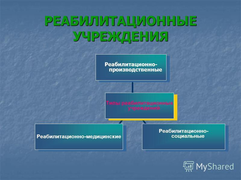 РЕАБИЛИТАЦИОННЫЕ УЧРЕЖДЕНИЯ Типы реабилитационных учреждений Реабилитационно- производственны е Реабилитационно- социальные Реабилитационно- медицинские