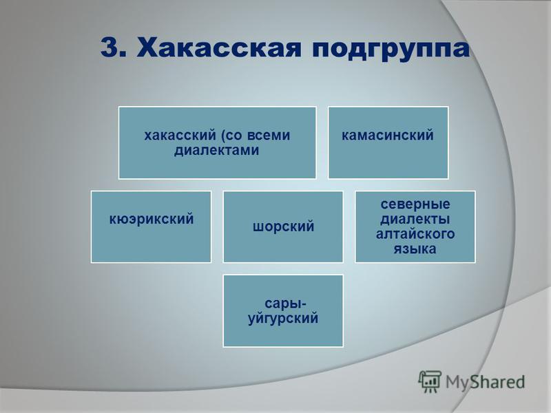 3. Хакасская подгруппа хакасский (со всеми диалектами камасинский кюэрикский шорский северные диалекты алтайского языка сары- уйгурский