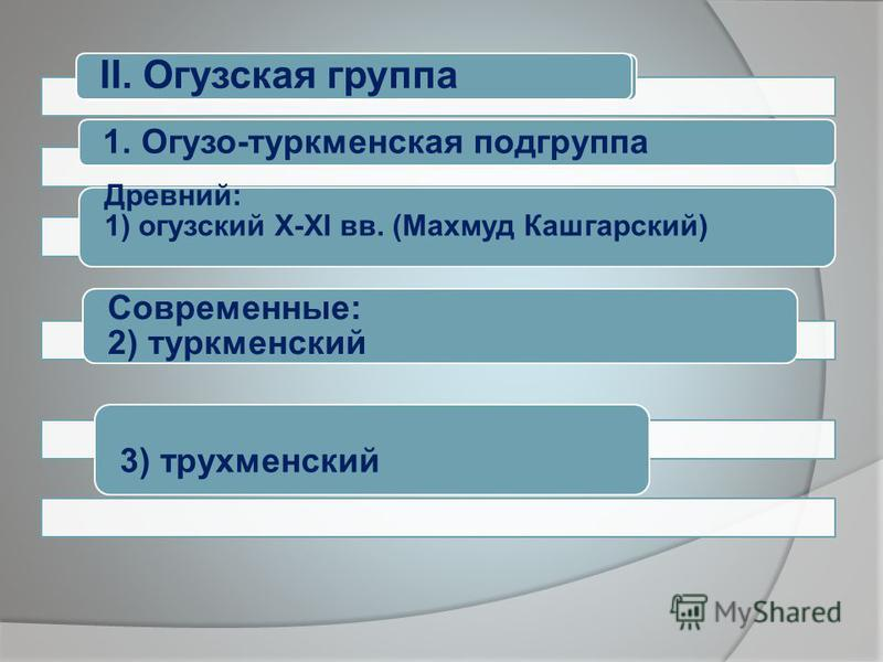 II. Огузская группа 1. Огузо-туркменская подгруппа Древний: 1) огузский X-XI вв. (Махмуд Кашгарский) Современные: 2) туркменский 3) трухменский