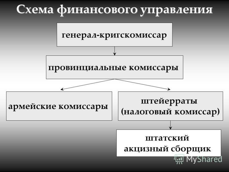 13 Схема финансового управления генерал-кригскомиссар провинциальные комиссары армейские комиссары штейерраты (налоговый комиссар) штатский акцизный сборщик