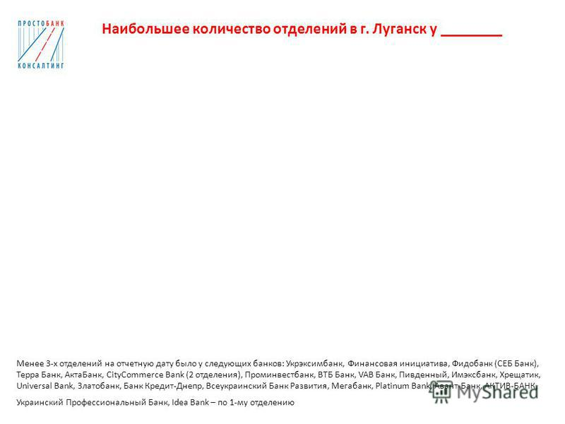 Наибольшее количество отделений в г. Луганск у ________ Менее 3-х отделений на отчетную дату было у следующих банков: Укрэксимбанк, Финансовая инициатива, Фидобанк (СЕБ Банк), Терра Банк, Акта Банк, CityCommerce Bank (2 отделения), Проминвестбанк, ВТ