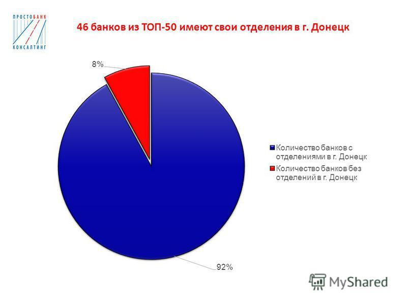 46 банков из ТОП-50 имеют свои отделения в г. Донецк