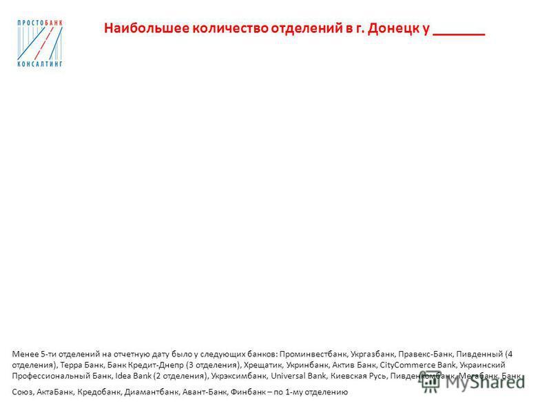 Наибольшее количество отделений в г. Донецк у _______ Менее 5-ти отделений на отчетную дату было у следующих банков: Проминвестбанк, Укргазбанк, Правекс-Банк, Пивденный (4 отделения), Терра Банк, Банк Кредит-Днепр (3 отделения), Хрещатик, Укринбанк,
