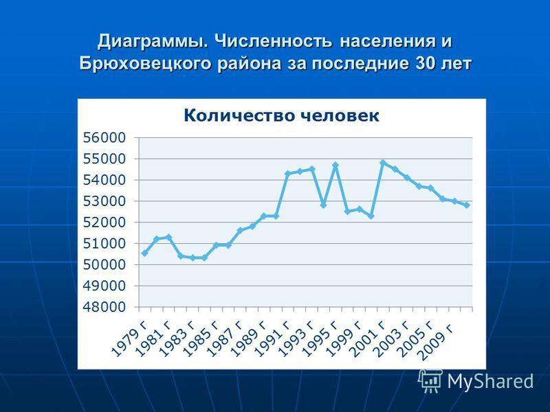 Диаграммы. Численность населения и Брюховецкого района за последние 30 лет