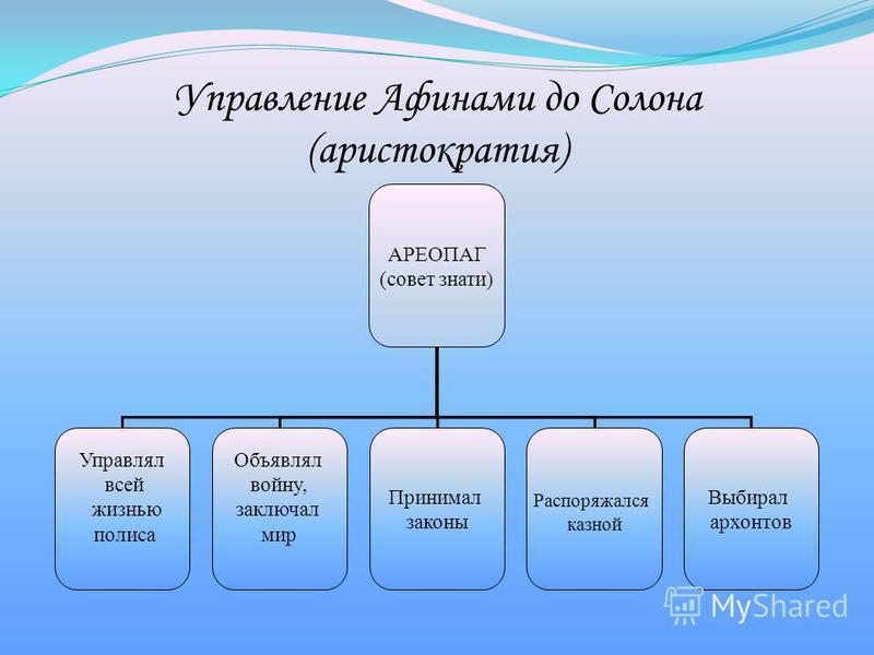 Управление Афинами до Солона