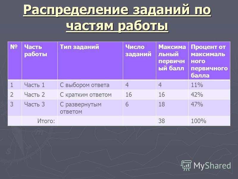 Распределение заданий по частям работы Часть работы Тип заданий Число заданий Максима льный первичн ый балл Процент от максималь ного первичного балла 1Часть 1С выбором ответа 4411% 2Часть 2С кратким ответом 16 42% 3Часть 3С развернутым ответом 61847