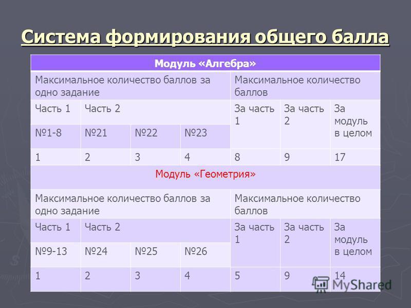 Система формирования общего балла Модуль «Алгебра» Максимальное количество баллов за одно задание Максимальное количество баллов Часть 1Часть 2За часть 1 За часть 2 За модуль в целом 1-8212223 12348917 Модуль «Геометрия» Максимальное количество балло