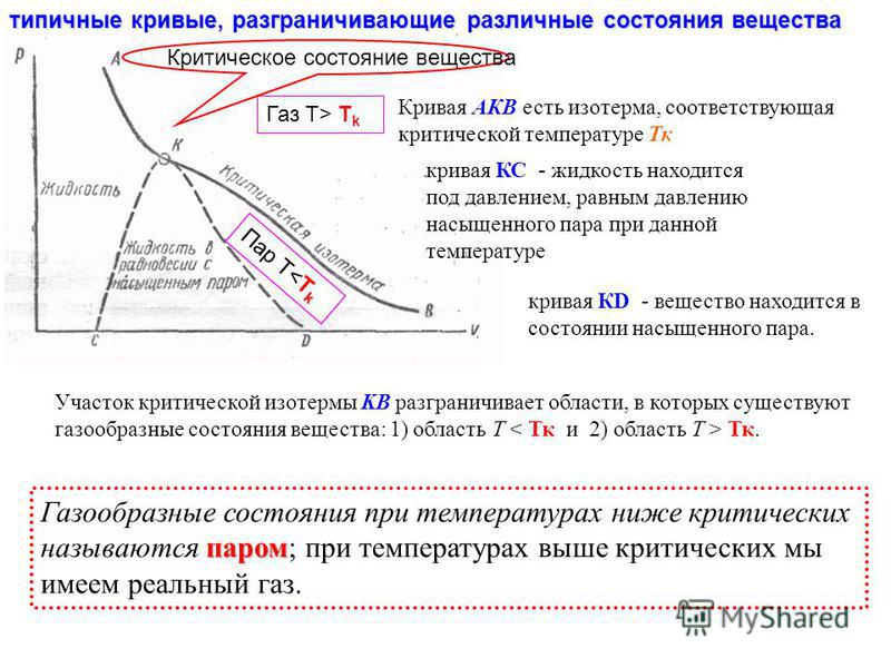 типичные кривые, разграничивающие различные состояния вещества Участок критической изотермы KB разграничивает области, в которых существуют газообразные состояния вещества: 1) область Т Тк. паром Газообразные состояния при температурах ниже критическ
