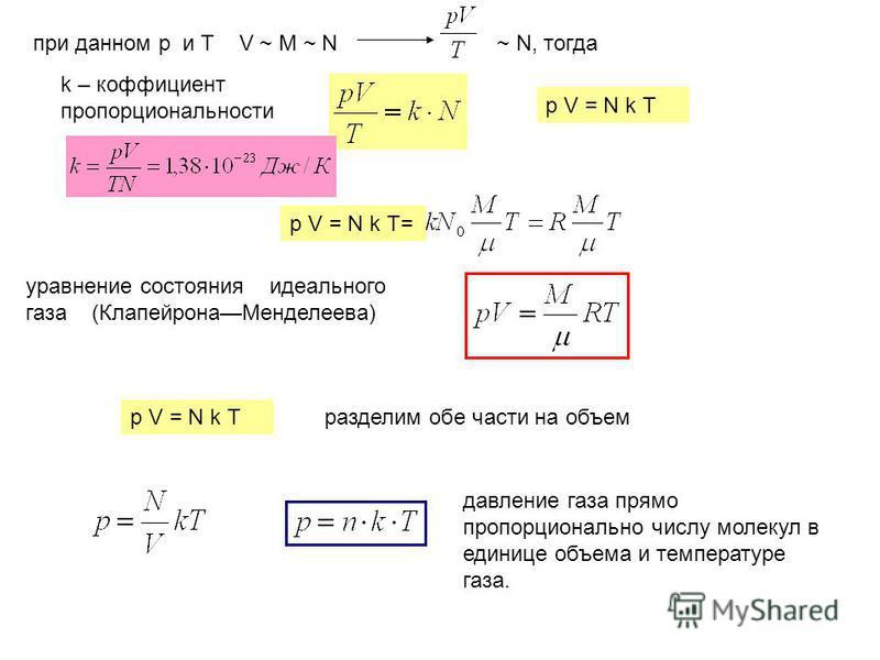 при данном р и Т V ~ М ~ N ~ N, тогда k – коэффициент пропорциональности p V = N k T p V = N k T= уравнение состояния идеального газа (Клапейрона Менделеева) p V = N k Tразделим обе части на объем давление газа прямо пропорционально числу молекул в е