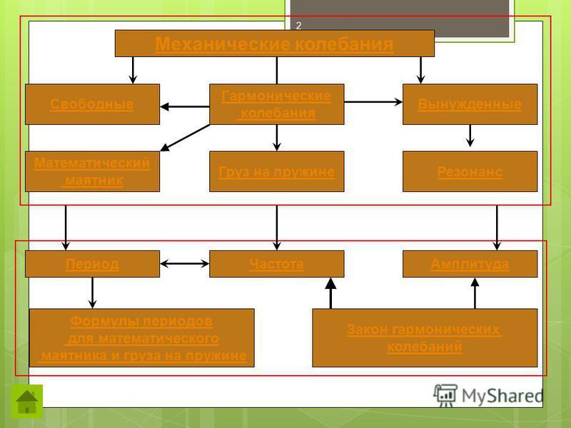 Механические колебания Свободные Гармонические колебания Вынужденные Математический маятник Резонанс Груз на пружине Период ЧастотаАмплитуда Формулы периодов для математического маятника и груза на пружине Закон гармонических колебаний 2