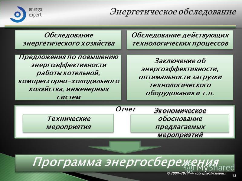 Отчет 13 Обследование энергетического хозяйства Технические мероприятия Предложения по повышению энергоэффективности работы котельной, компрессорно-холодильного хозяйства, инженерных систем Экономическое обоснование предлагаемых мероприятий Заключени