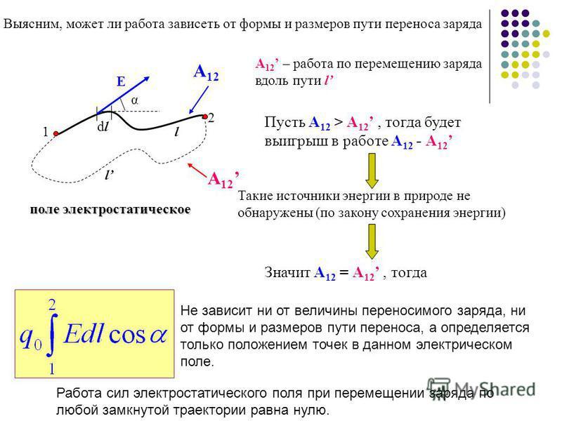 Выясним, может ли работа зависеть от формы и размеров пути переноса заряда dldl 1 2 α E l l А 12 А 12 – работа по перемещению заряда вдоль пути l Пусть А 12 > А 12, тогда будет выигрыш в работе А 12 - А 12 поле электростатическое Такие источники энер